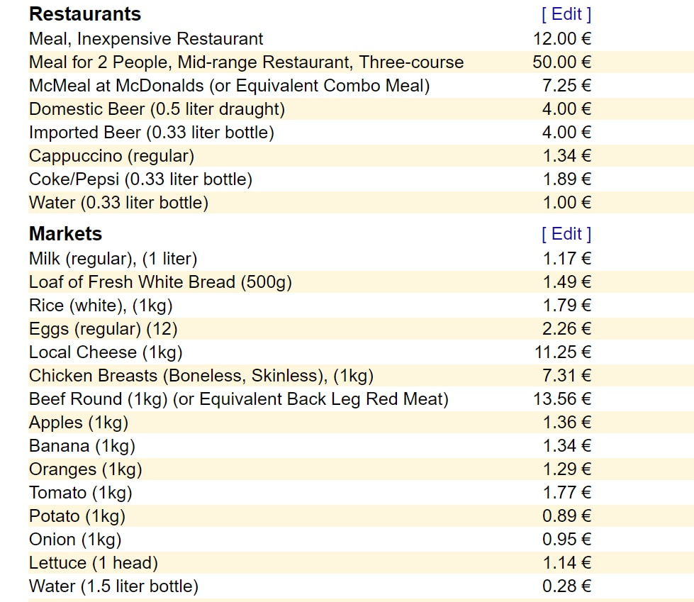 A list of typical food costs in Turin, Italy